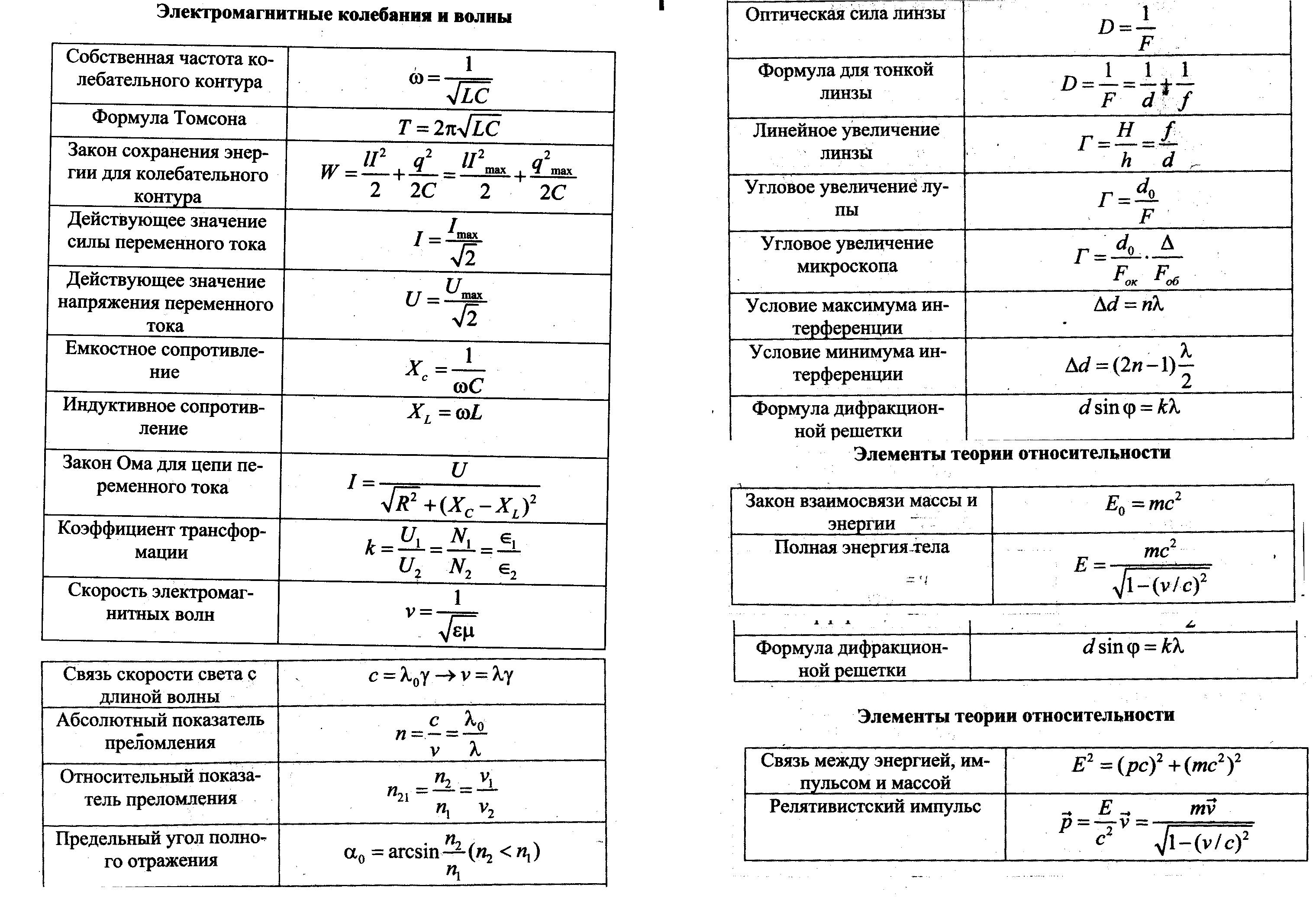 10 класс формулы механика