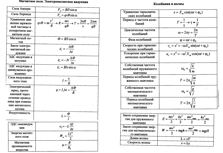 Шпаргалка по физике 9 класс электромагнитное поле